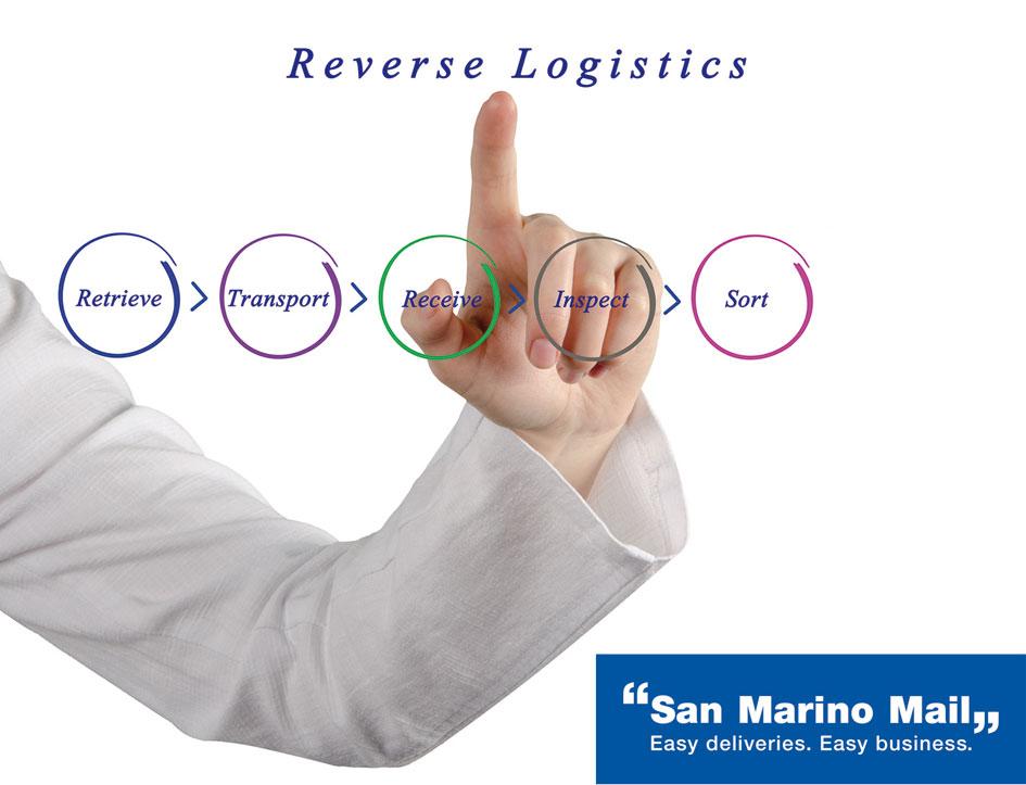 San Marino Mail Italia Reverse Logistics