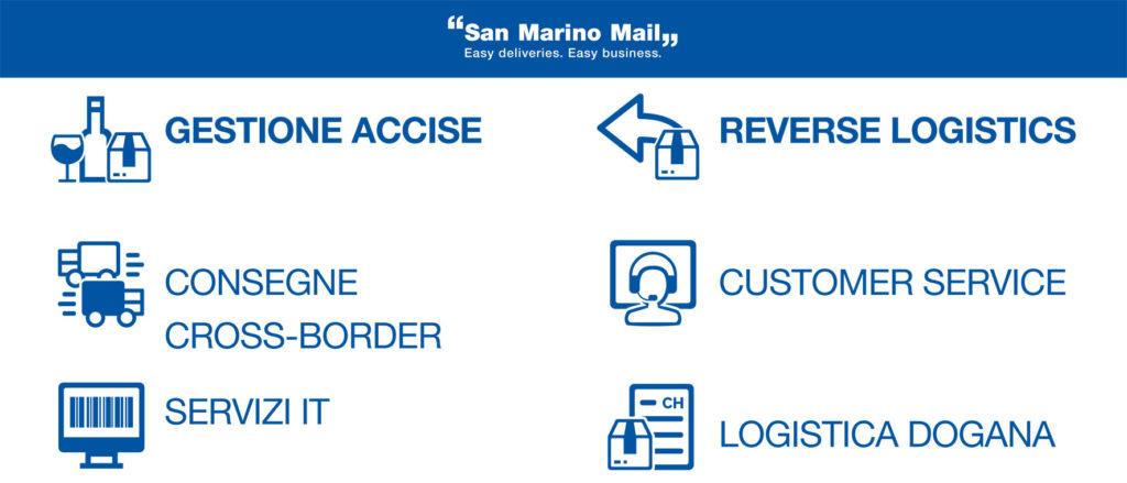 I servizi di San Marino Mail Italia